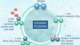 Ozon İle Temizlik
